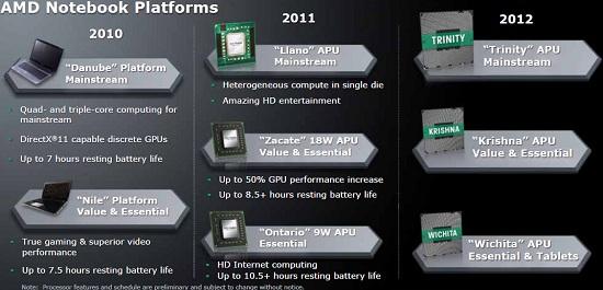 AMD bắt đầu làm việc với nền tảng  Android